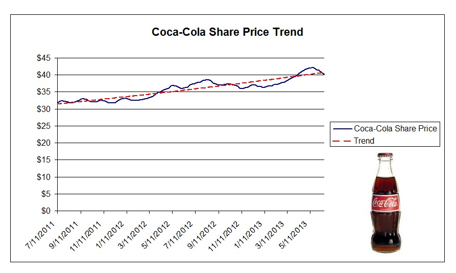 coca cola cost accounting analysis Coca-cola co forecast a surprise drop in full-year profit as costs related to  refranchising its us bottling operations are expected to be higher.
